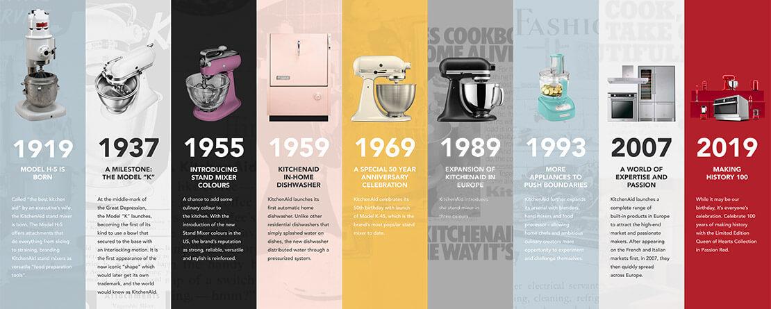 Timeline KitchenAid | Möbel Schulze | Rödental & Ilmenau
